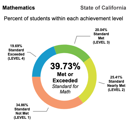 39.73% of California students test at or above State standards for Math