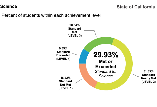 29.9% of students in the State of California test at or above State standards for science
