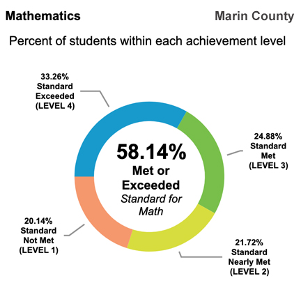 California test scores show that58.14 of Marin County students test at or above state standards for Math