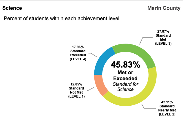 45.83 percent of Marin County students test at or above state standards for science
