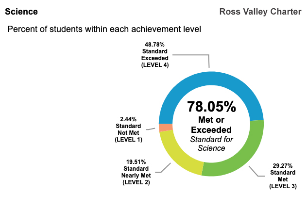 78.05 percent of RVC students test at or above California state standards for science