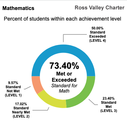 73.40 % of RVC students test at or above California State Standards for Math