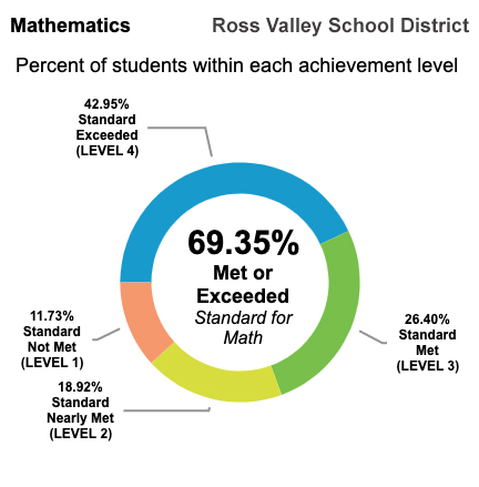 California test scores for math show that 69.35% of RVSD students test at or above state standards for Math
