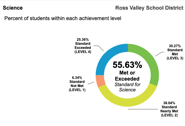 55.63 percent of Ross Valley School District students test at or above California standards for science