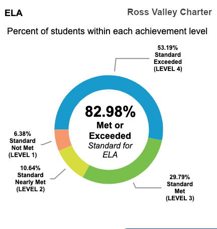 California State Test CAASP test scores show that 82.98% of RVC students met or exceeded standards for English Language Arts.