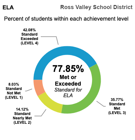 CAASP state testing shows that 77.85% of ross valley school district students performed at or above grade level in state testing for English Language Arts