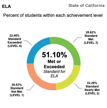 CAASP results show that 51.10 % of students statewide met or exceeded California State Standards for English Language Arts